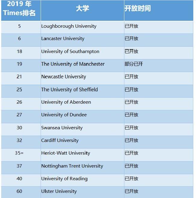 部分英国大学2020年申请通道已开放,英国留学先到先得,同学们尽快准备文书、递交申请吧!